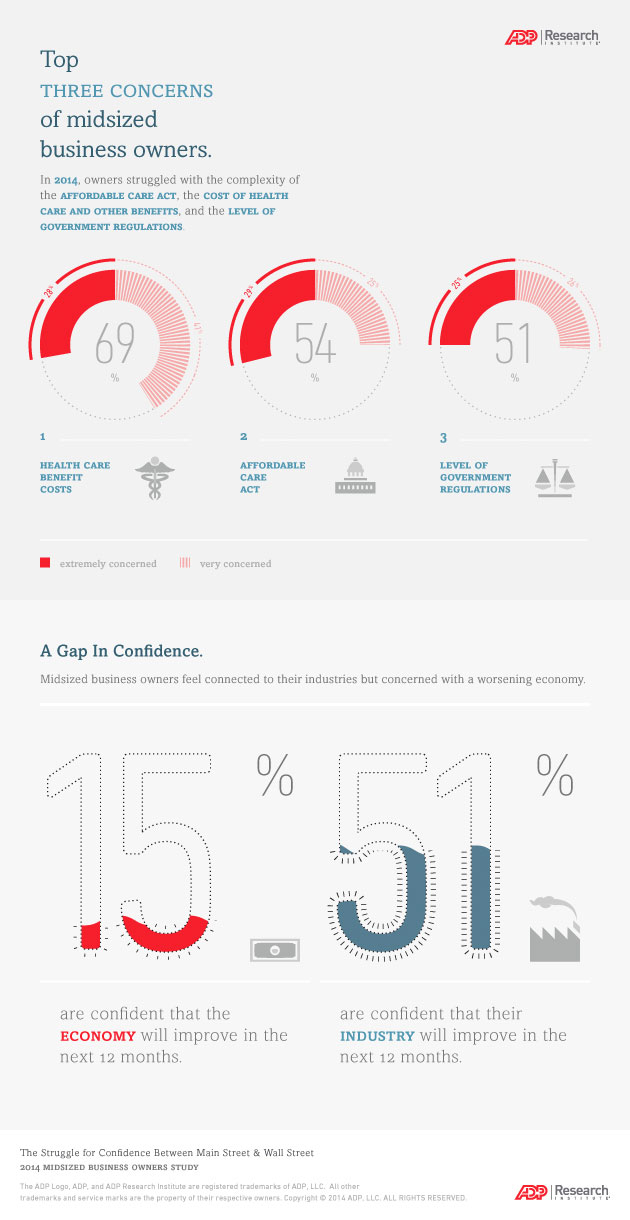 Top 3 Concerns of Midsized Business Owners Infographic-big